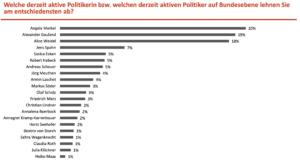 Angela Merkel und Jens Spahn unbeliebteste Politiker Deutschlands - auf Platz 1 und 4